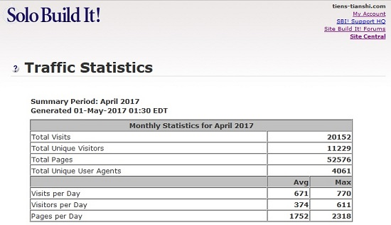 Traffic statistics for www.tiens-tianshi.com - April 2017